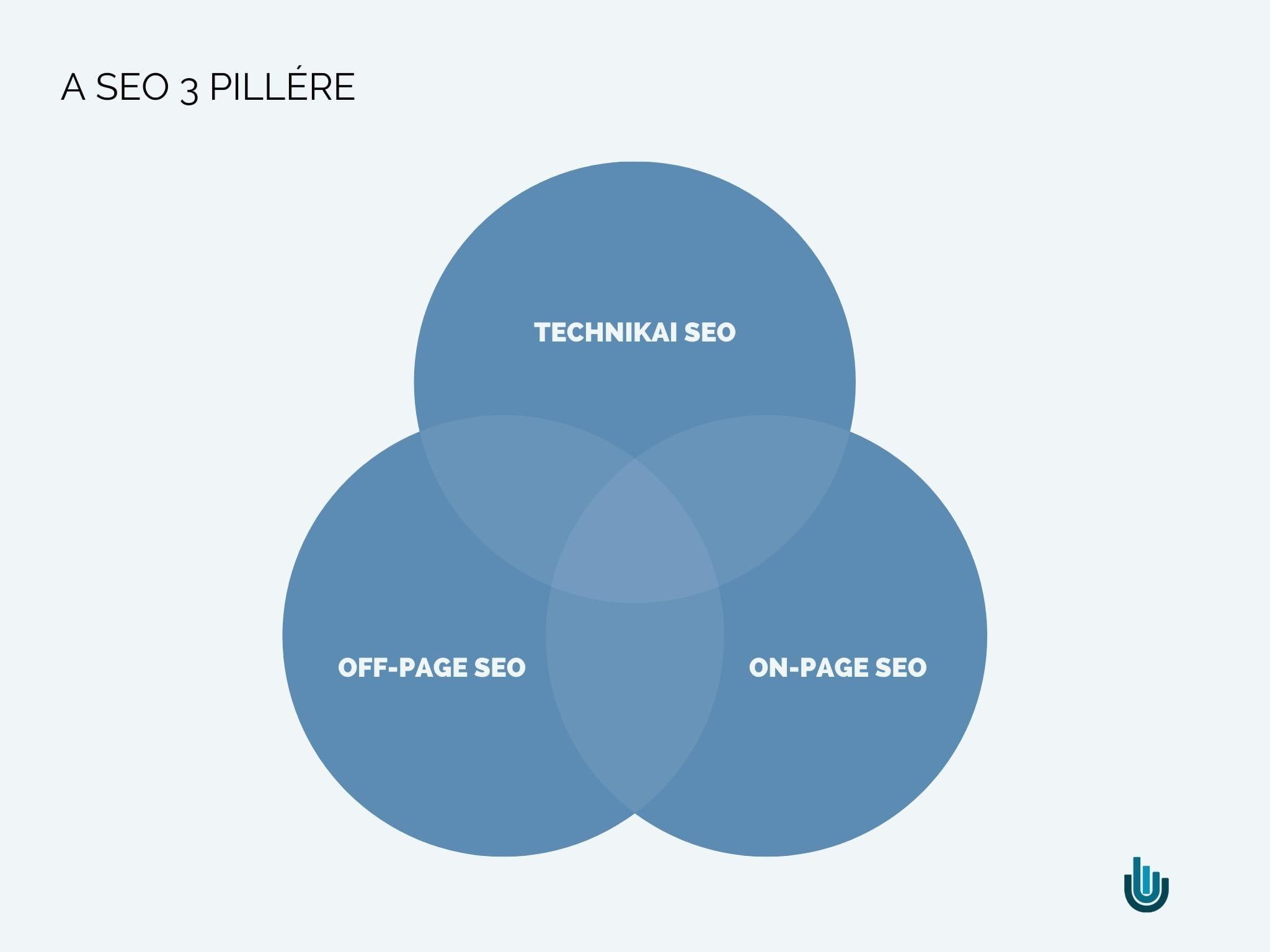 A keresőoptimalizálás (SEO) 3 pillére