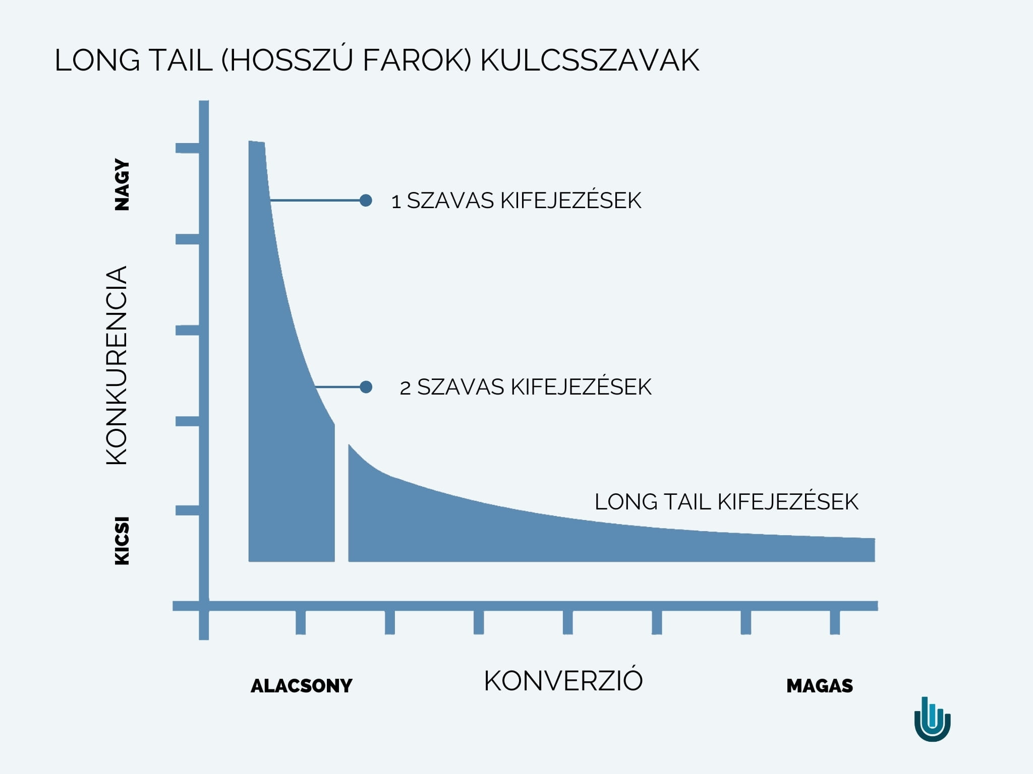 A long tail (hosszú farok) kulcsszavak magasabb konverziót generálnak