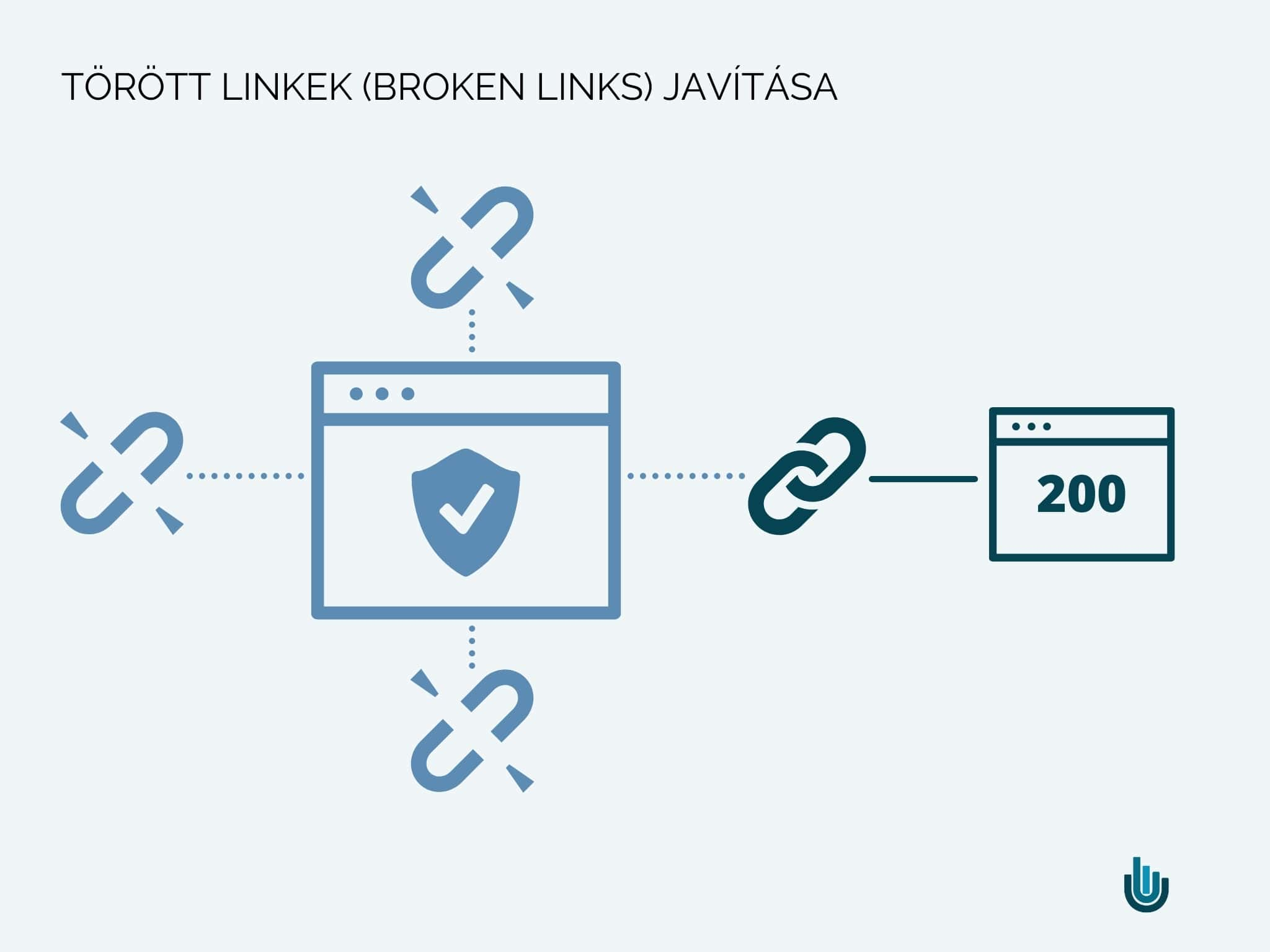 Törött linkek (broken links) javítása linképítés szempontjából